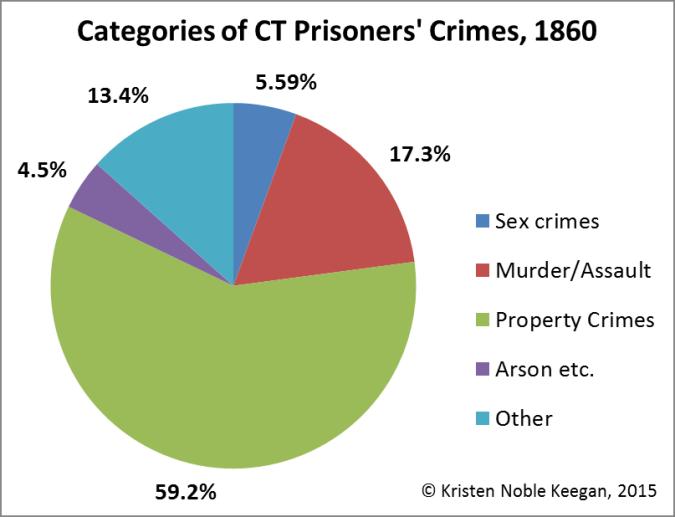 cen1860_crimes